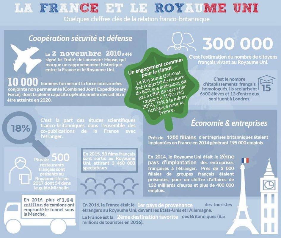 Quelques chiffres cl s de la relation franco britannique for Chambre de commerce franco britanique